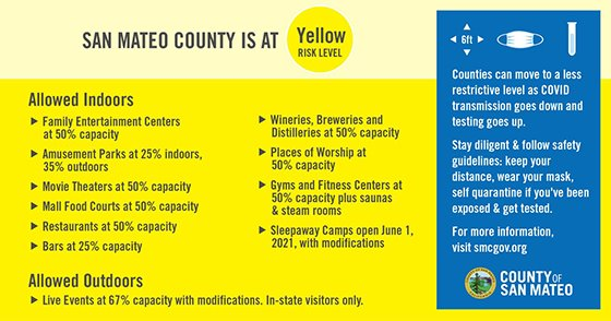 San Mateo County is at Yellow Tier - allowed indoors list and allowed outdoors list
