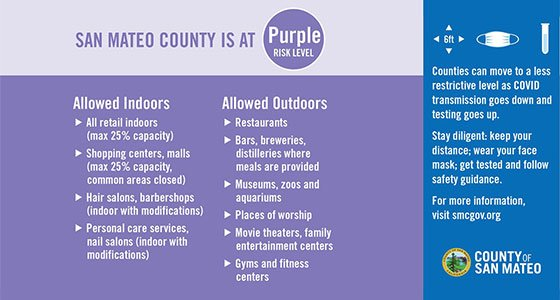 San Mateo County is at Tier 1 Purple Risk Level